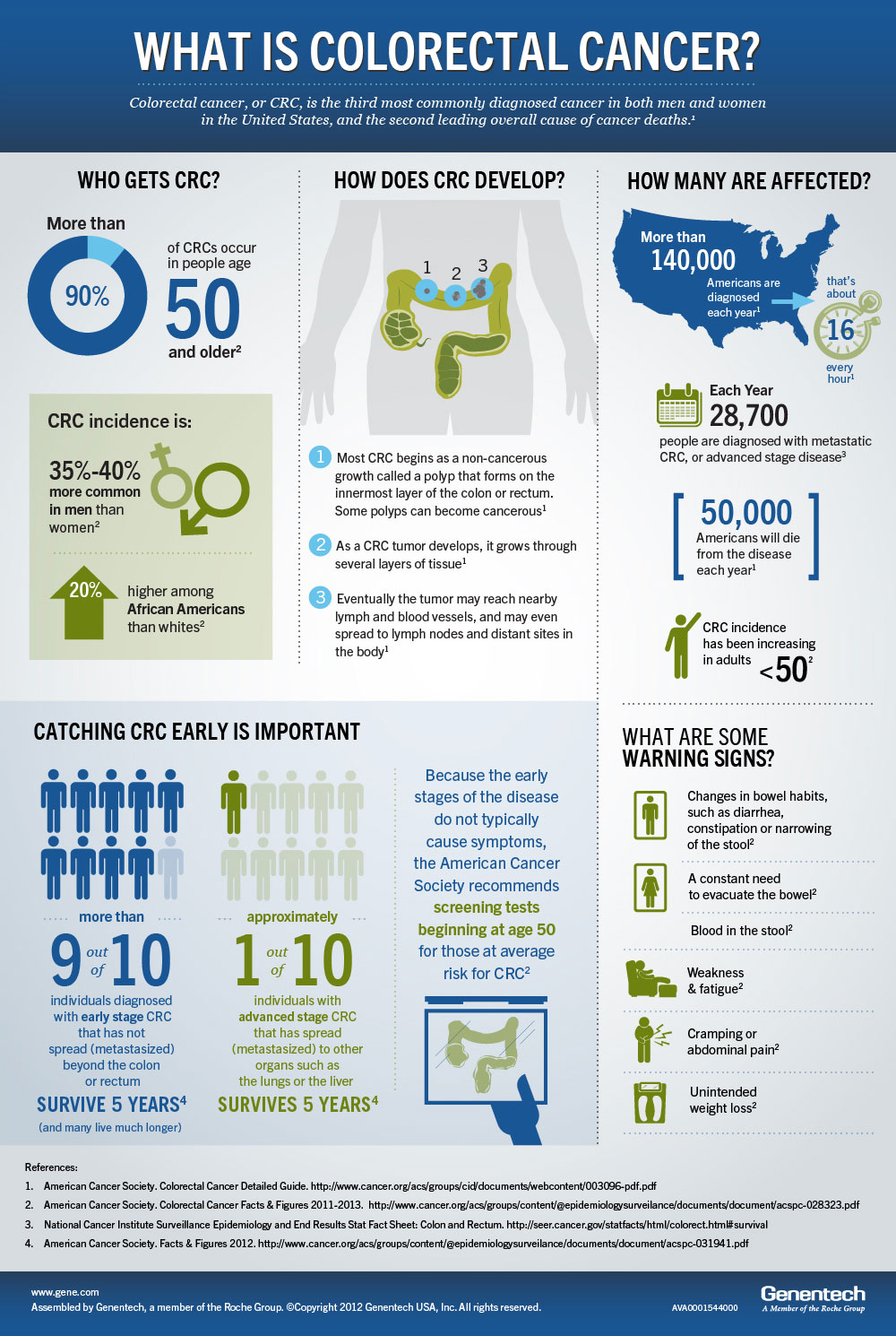 Colon Cancer Stats Colonoscopy Richmond Va Crs